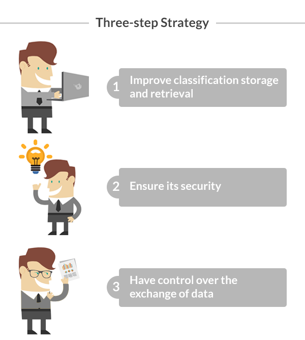 Three-step strategy